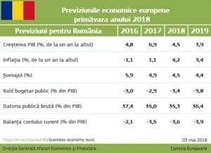 CE Crestere Economica Romania