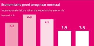 economia olandei pib