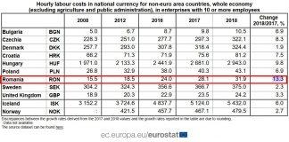 eurostat salarii romania