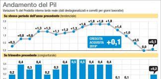 recesiune italia pib