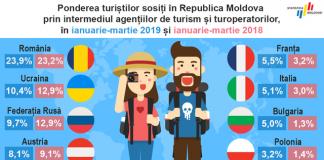 statistica moldova turism