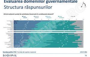 sondaj domeniu guvern