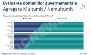 sondaj domenii guvern
