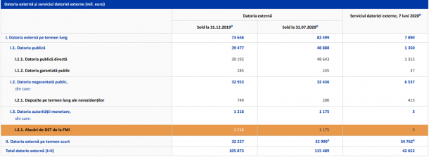 Datoria externă a României a ajuns la 115,48 miliarde euro