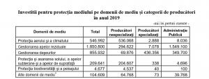 22Investitii pentru protecția mediului pe domenii de mediu și categorii de producătoriîn anul 2019