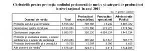 Cheltuielile pentru protecţia mediului pe domenii de mediu şi categorii de producătorila nivel naţional în anul 2019