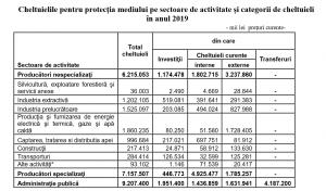 Cheltuielilepentru protecţia mediului pe sectoare de activitate şi categorii de cheltuieliîn anul 2019