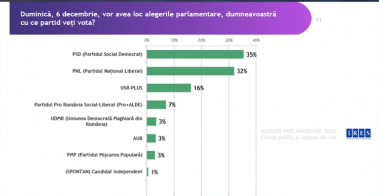 BREAKING NEWS / Sondaj IRES: Surpriză uriaşă la alegeri – PSD trece pe primul loc, urmat de PNL!