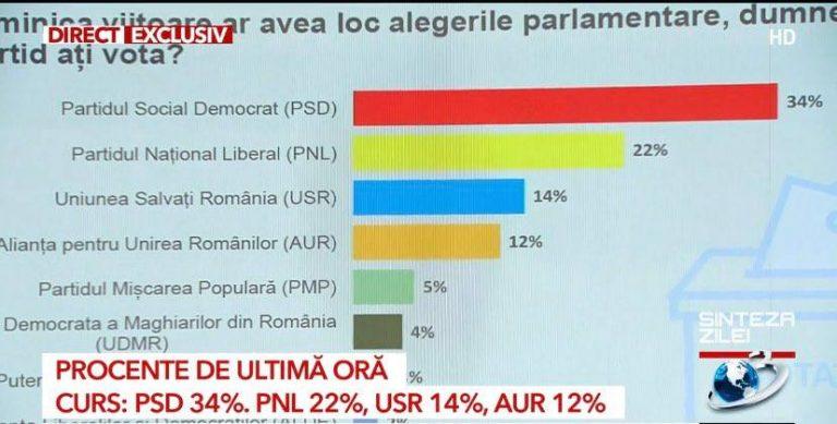 Sondaj de ultimă oră / PSD urcă la 34% față de PNL care scade la 22%